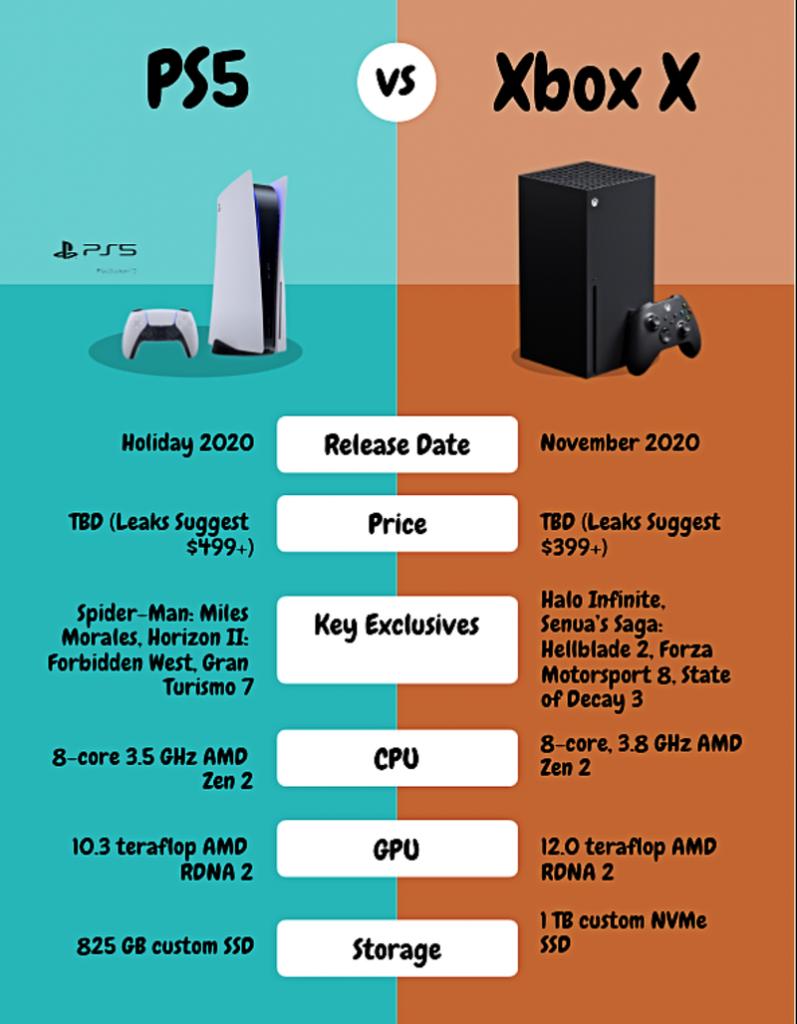 PS5 vs Xbox Series X: Specs Comparison