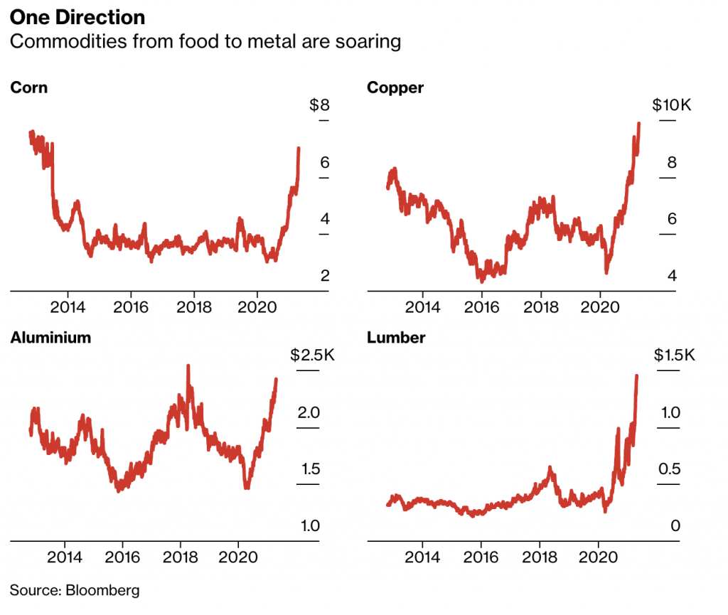 Commodity Prices Rise
