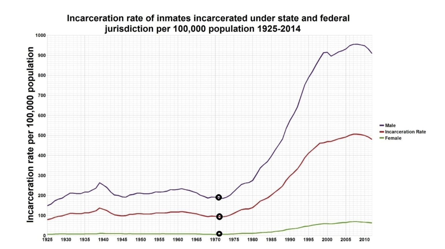 Incarceration rates since US left the gold standard